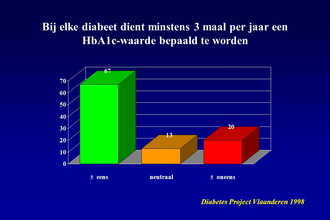 Bij elke diabeet dient minstens 3 maal per jaar een HbA1c-waarde bepaald te worden