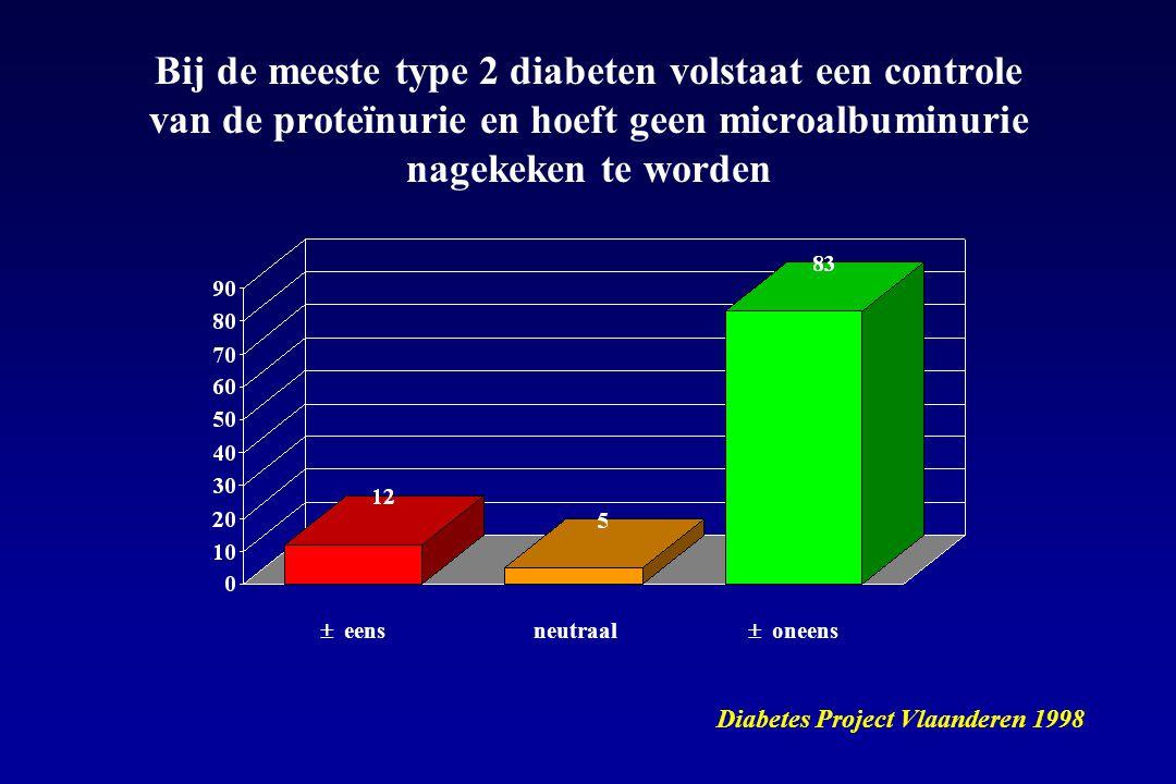 Bij de meeste type 2 diabeten volstaat een controle van de proteïnurie en hoeft geen microalbuminurie nagekeken te worden
