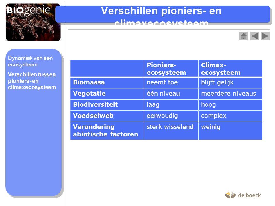 Verschillen pioniers- en climaxecosysteem