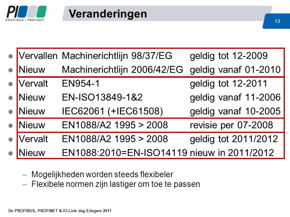 Veranderingen Vervallen Machinerichtlijn 98/37/EG geldig tot 12-2009