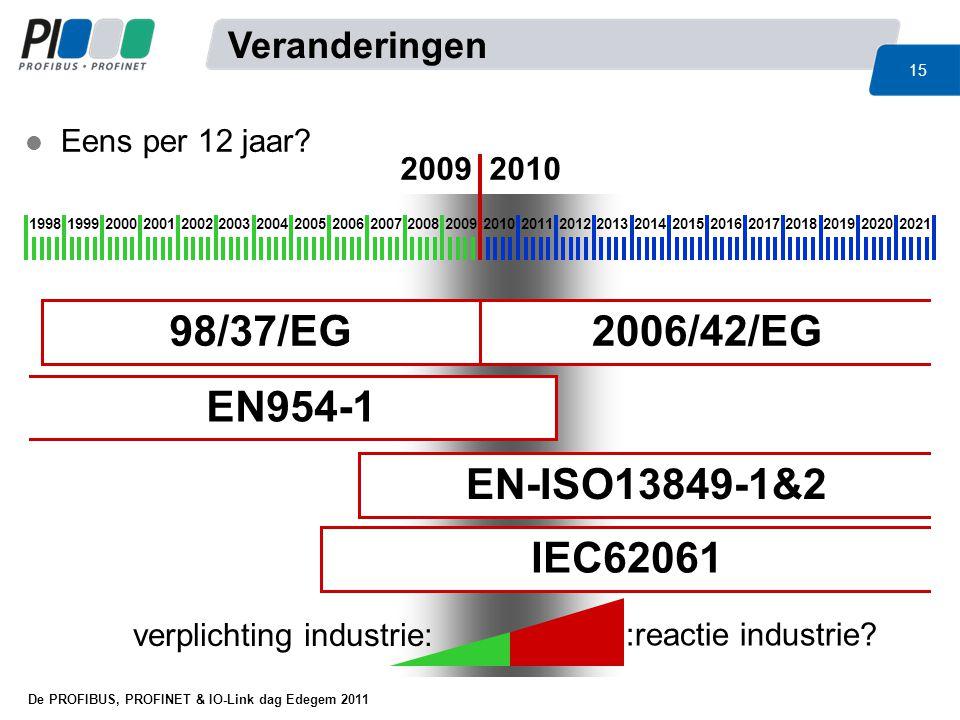 98/37/EG 2006/42/EG EN954-1 EN-ISO13849-1&2 IEC62061