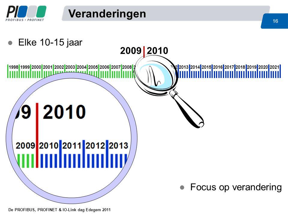 Veranderingen Elke 10-15 jaar 2009 2010 Focus op verandering 1998 1999