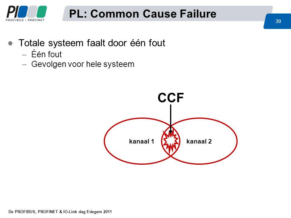 CCF PL: Common Cause Failure Totale systeem faalt door één fout