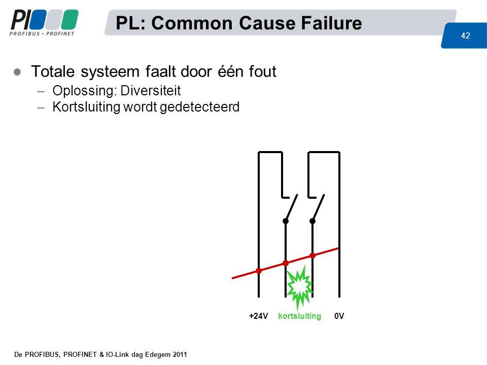 PL: Common Cause Failure