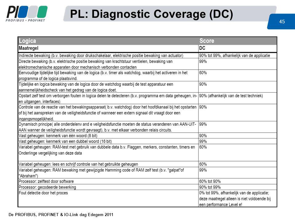 PL: Diagnostic Coverage (DC)