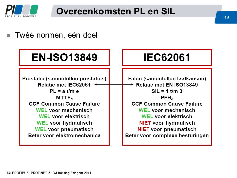 EN-ISO13849 IEC62061 Overeenkomsten PL en SIL Twéé normen, één doel