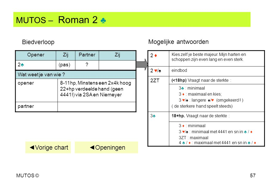 MUTOS – Roman 2 ♣ Biedverloop Mogelijke antwoorden ◄Vorige chart