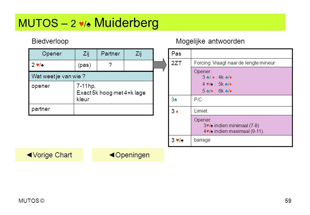 MUTOS – 2 ♥/♠ Muiderberg Biedverloop Mogelijke antwoorden