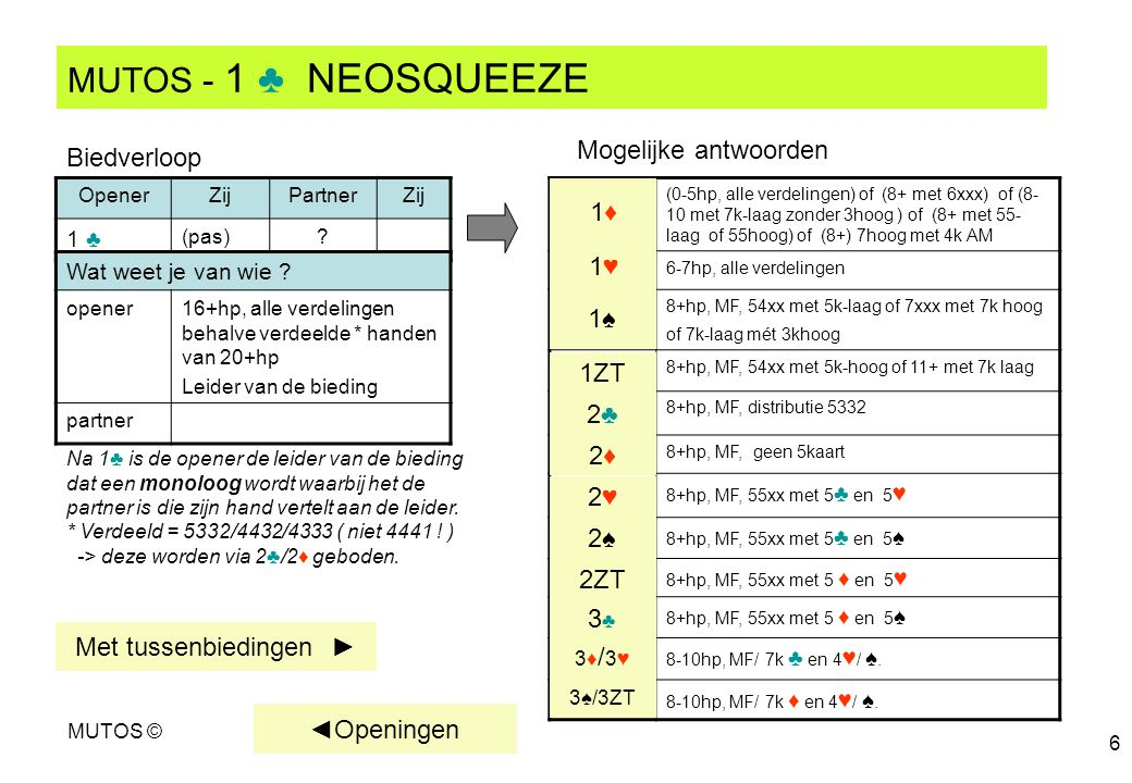 MUTOS - 1 ♣ NEOSQUEEZE Mogelijke antwoorden Biedverloop 1♦ 1♥ 1♠ 1ZT