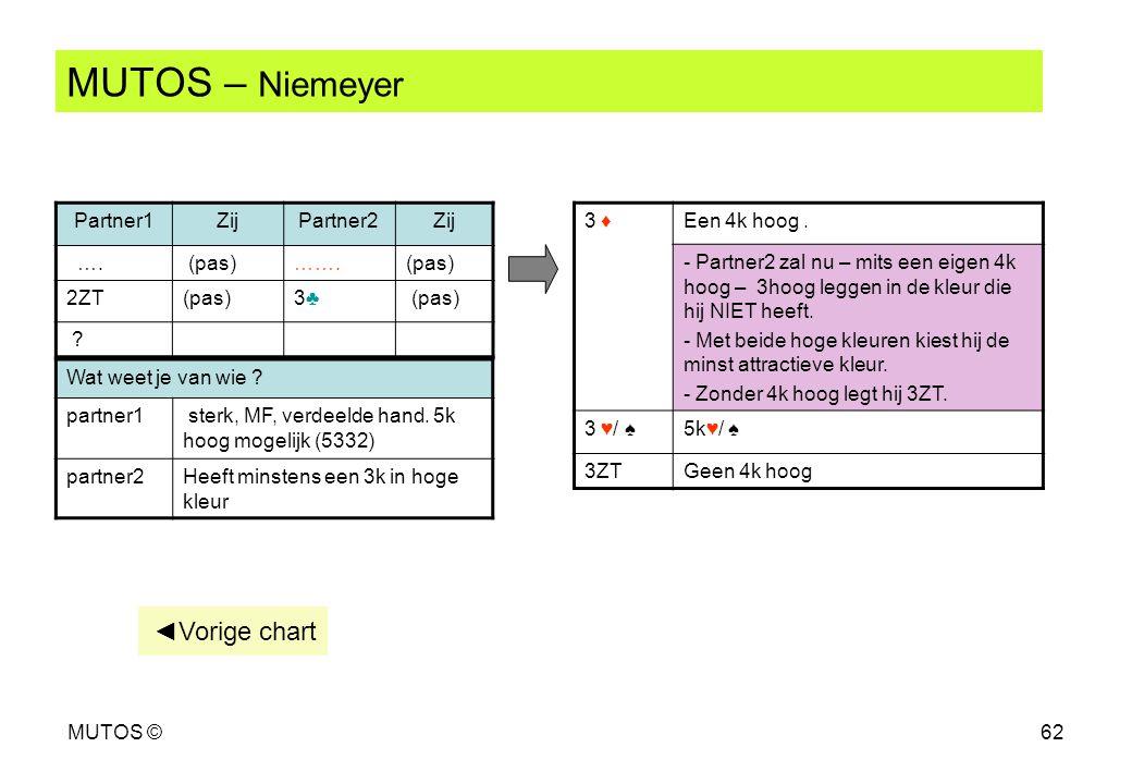 MUTOS – Niemeyer ◄Vorige chart Partner1 Zij Partner2 …. (pas) ……. 2ZT