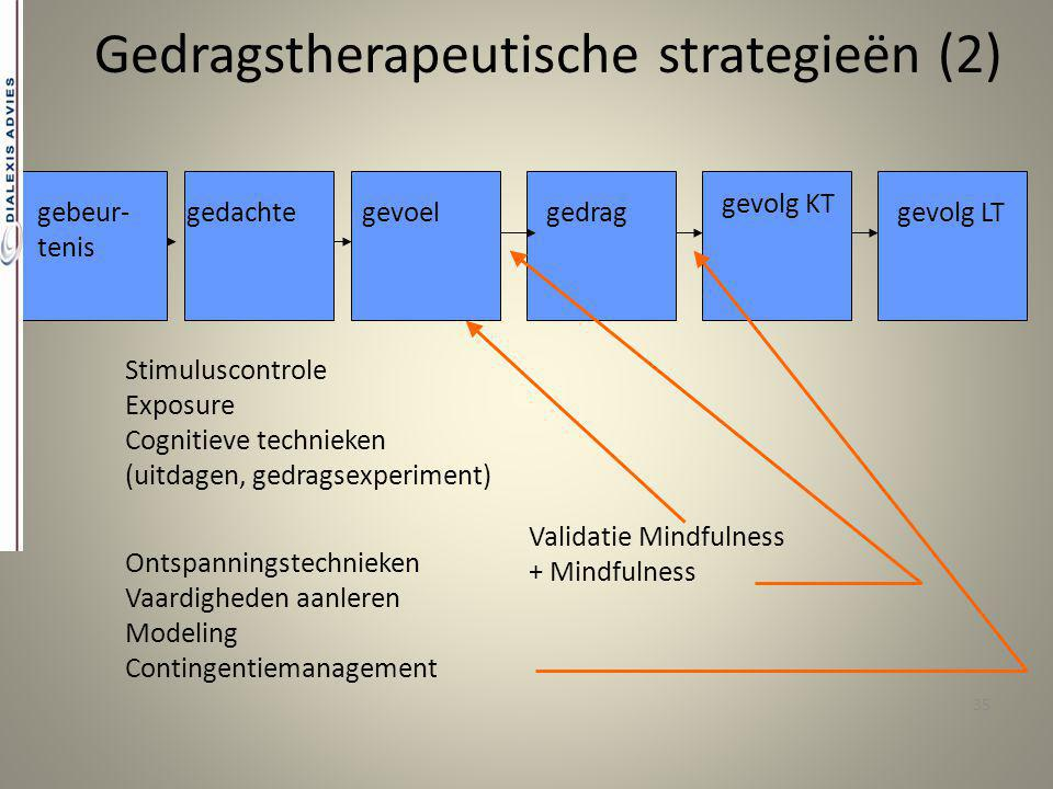 Gedragstherapeutische strategieën (2)
