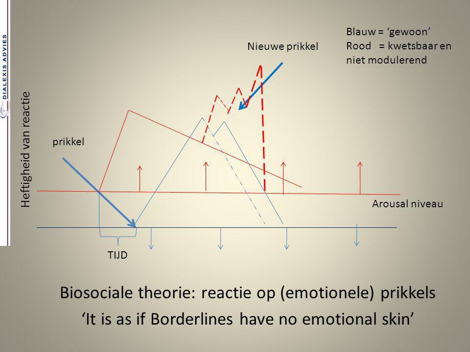 Biosociale theorie: reactie op (emotionele) prikkels