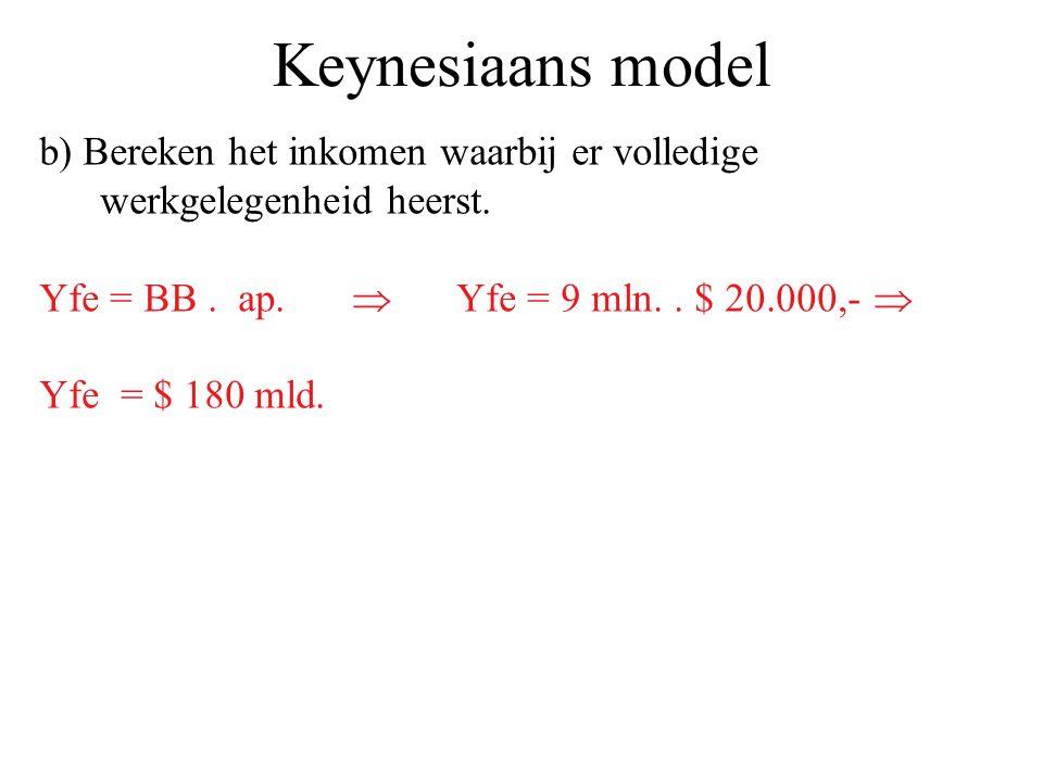 Keynesiaans model b) Bereken het inkomen waarbij er volledige werkgelegenheid heerst. Yfe = BB . ap.  Yfe = 9 mln. . $ 20.000,- 
