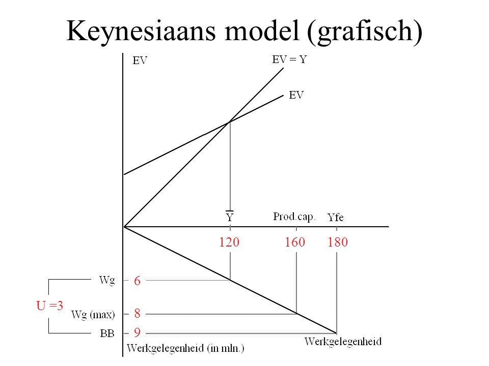 Keynesiaans model (grafisch)