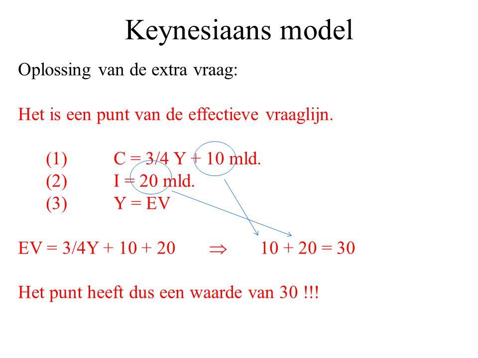 Keynesiaans model Oplossing van de extra vraag: