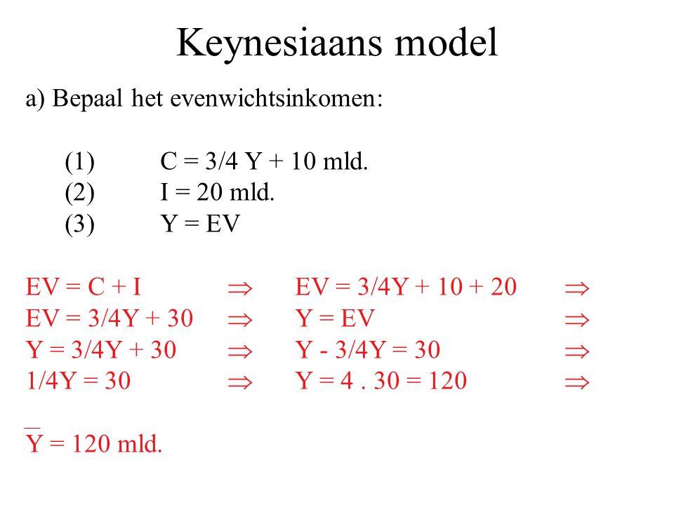 Keynesiaans model a) Bepaal het evenwichtsinkomen: