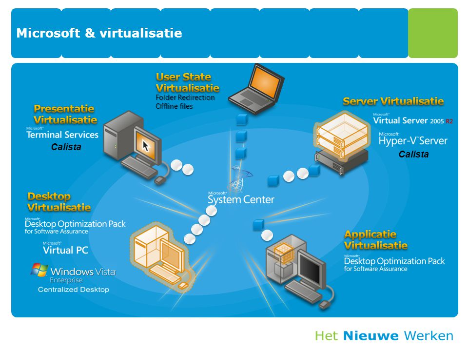 Microsoft & virtualisatie