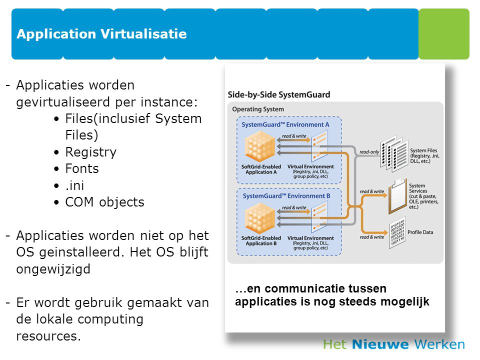 Application Virtualisatie