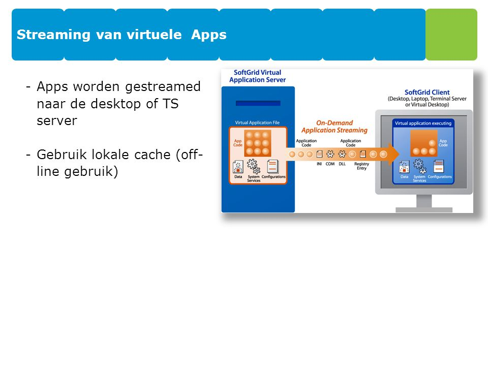 Streaming van virtuele Apps