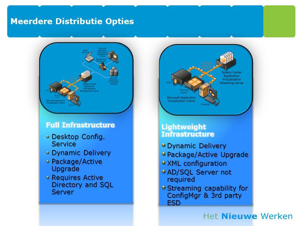 Meerdere Distributie Opties