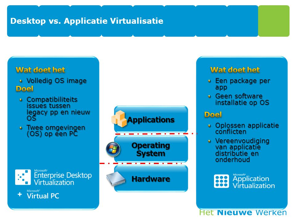 Desktop vs. Applicatie Virtualisatie