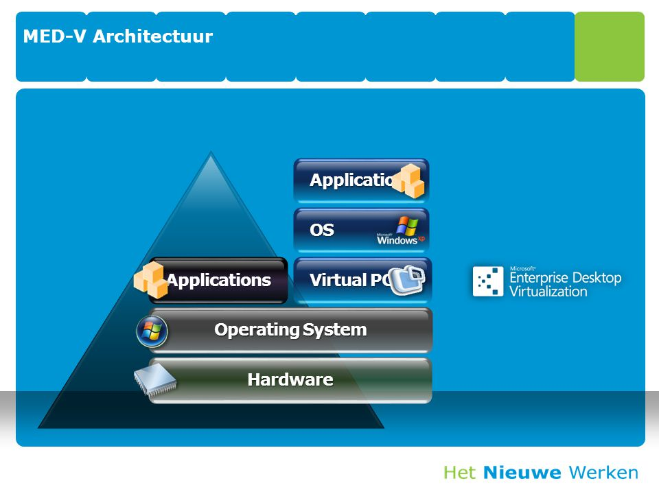 MED-V Architectuur Applications OS Applications Virtual PC