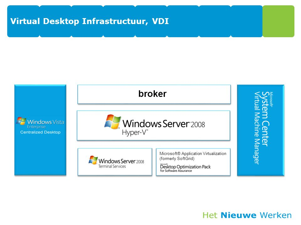 Virtual Desktop Infrastructuur, VDI