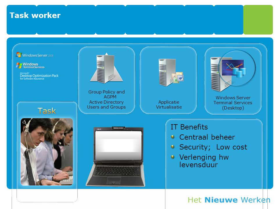 Task Task worker IT Benefits Centraal beheer Security; Low cost