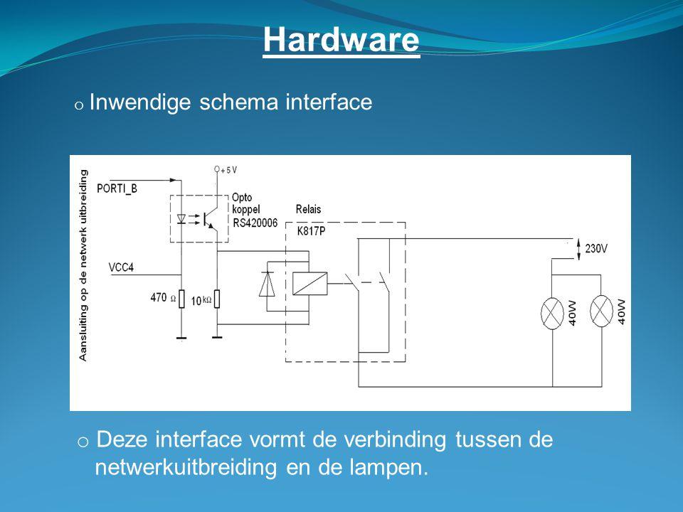 Hardware Deze interface vormt de verbinding tussen de