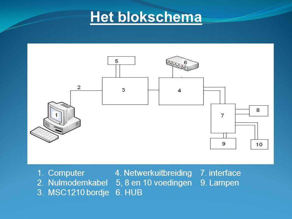 Het blokschema Computer 4. Netwerkuitbreiding 7. interface