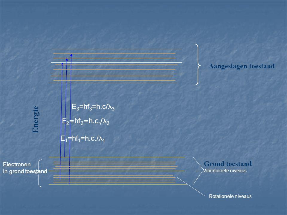 Energie Aangeslagen toestand E3=hf3=h.c/l3 E2=hf2=h.c./l2