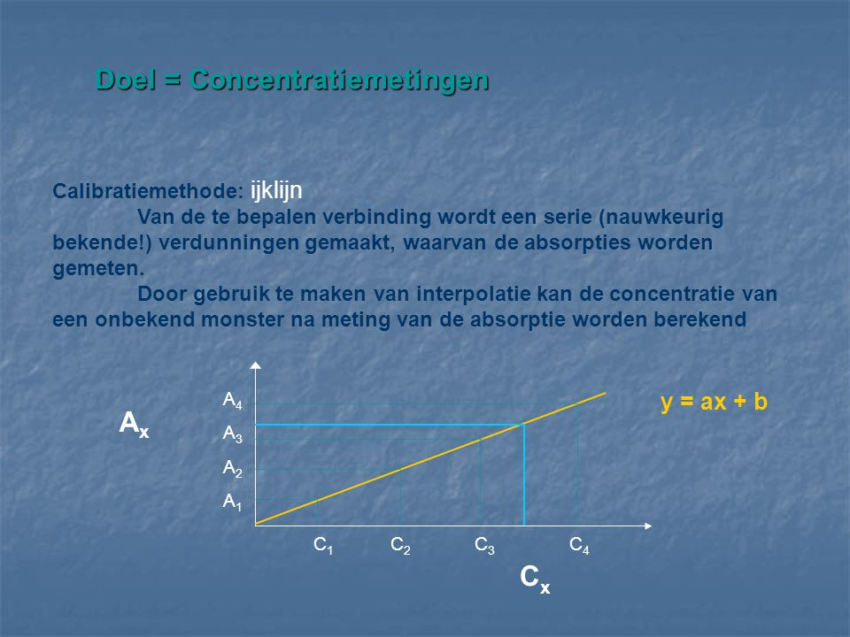 Doel = Concentratiemetingen