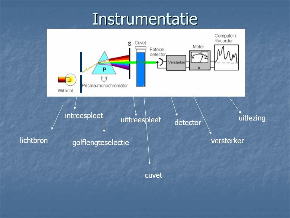 Instrumentatie intreespleet uitlezing uittreespleet detector lichtbron