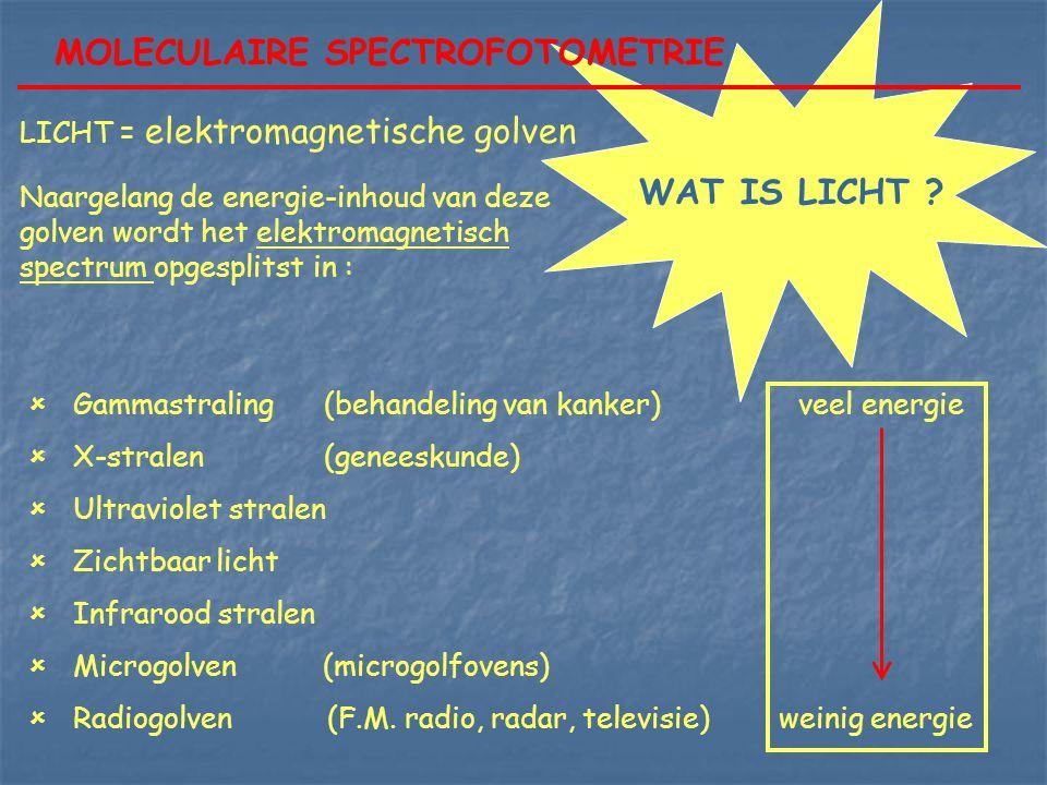MOLECULAIRE SPECTROFOTOMETRIE