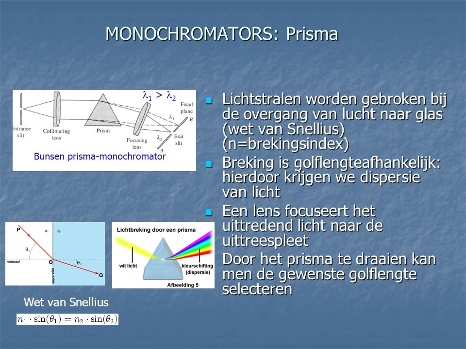 MONOCHROMATORS: Prisma