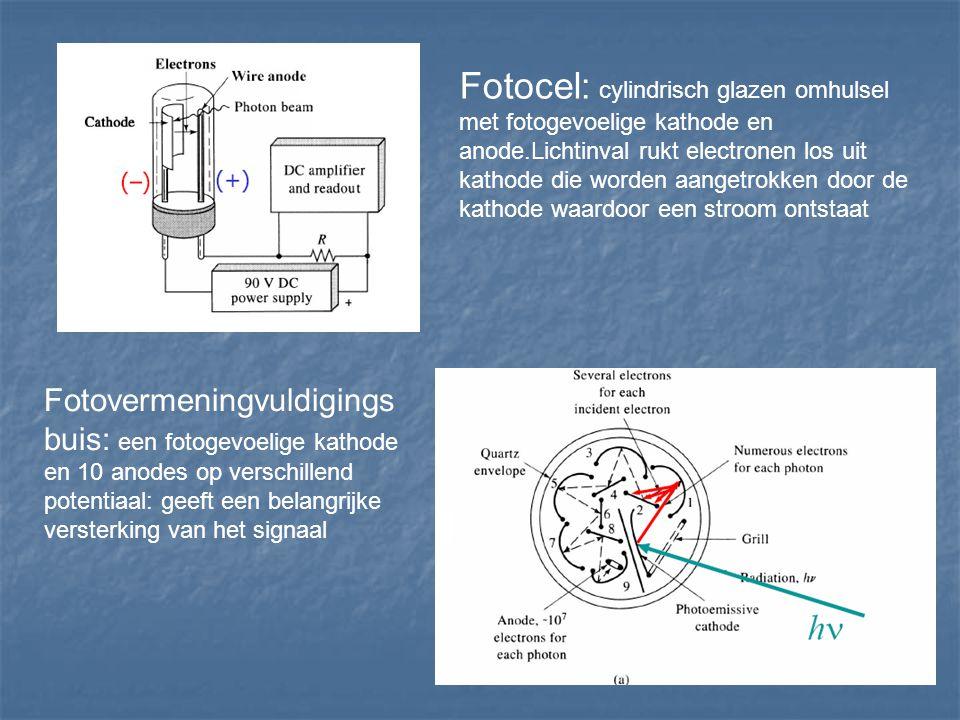 Fotocel: cylindrisch glazen omhulsel met fotogevoelige kathode en anode.Lichtinval rukt electronen los uit kathode die worden aangetrokken door de kathode waardoor een stroom ontstaat