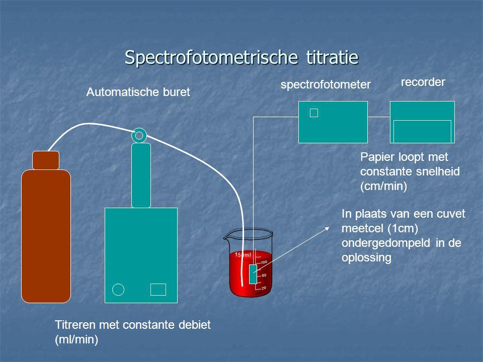 Spectrofotometrische titratie