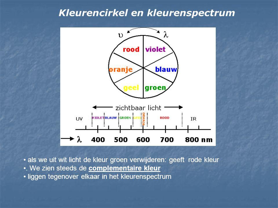 Kleurencirkel en kleurenspectrum