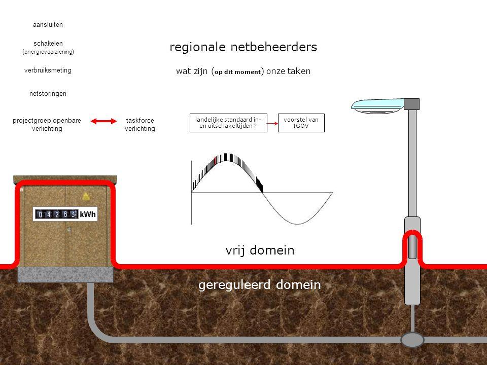 regionale netbeheerders