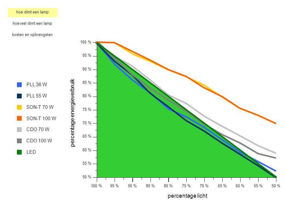 percentage energieverbruik