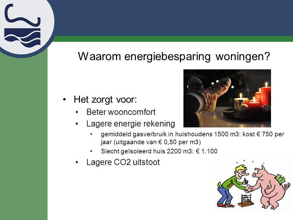 Waarom energiebesparing woningen