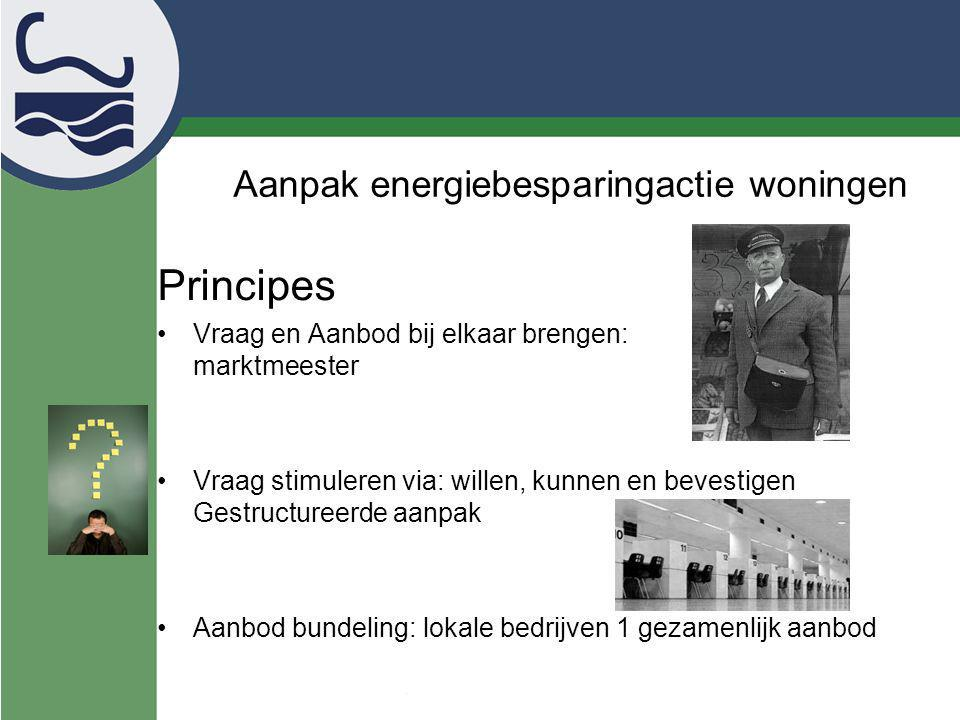Aanpak energiebesparingactie woningen
