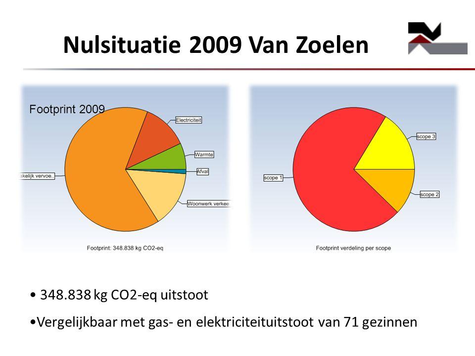 Nulsituatie 2009 Van Zoelen