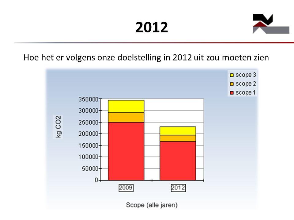2012 Hoe het er volgens onze doelstelling in 2012 uit zou moeten zien