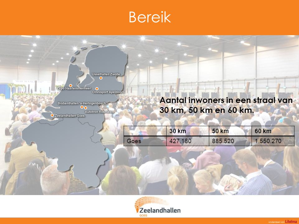 Bereik Aantal inwoners in een straal van 30 km, 50 km en 60 km. 30 km