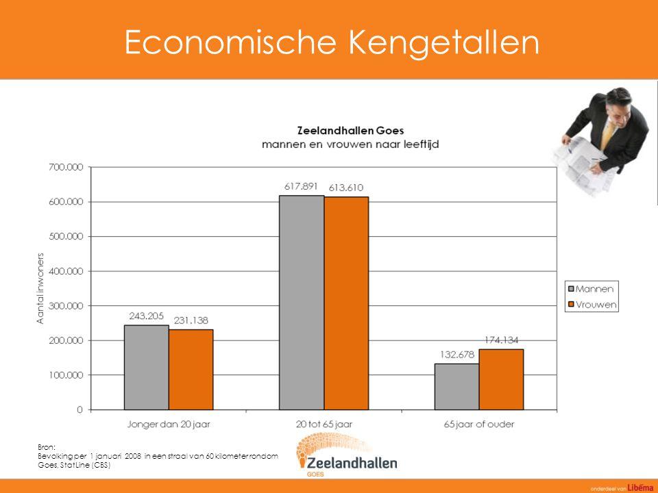 Economische Kengetallen