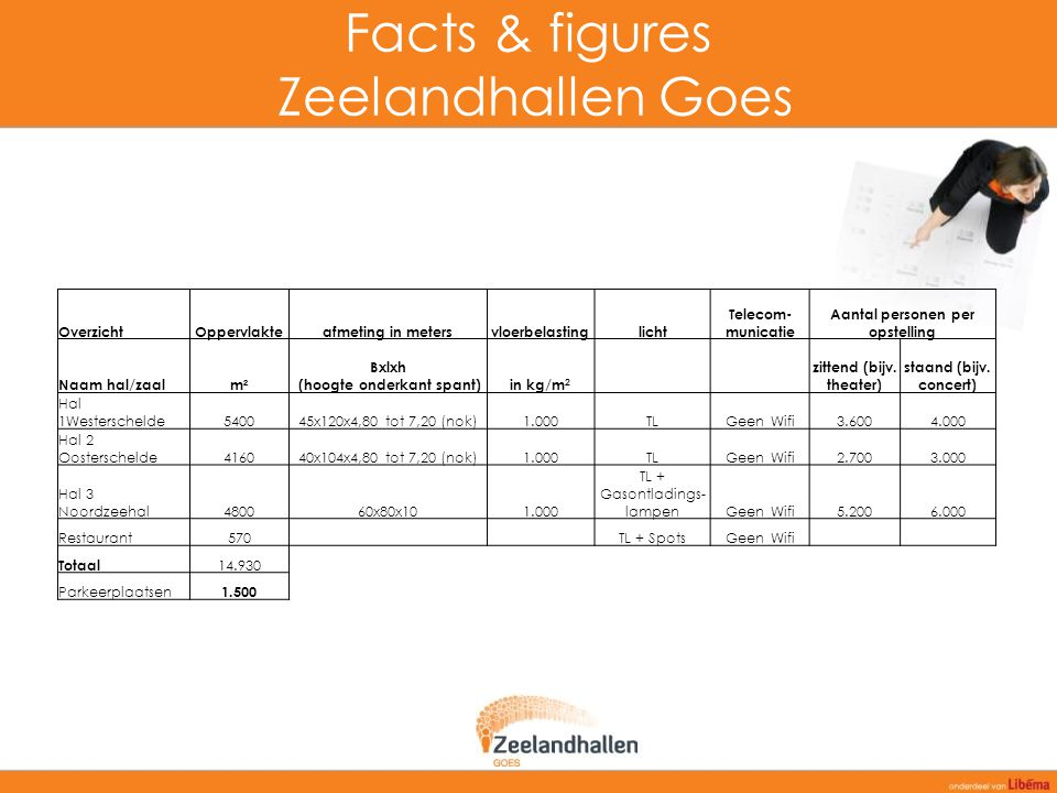 Facts & figures Zeelandhallen Goes
