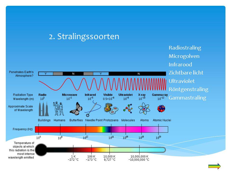 2. Stralingssoorten Radiostraling Microgolven Infrarood