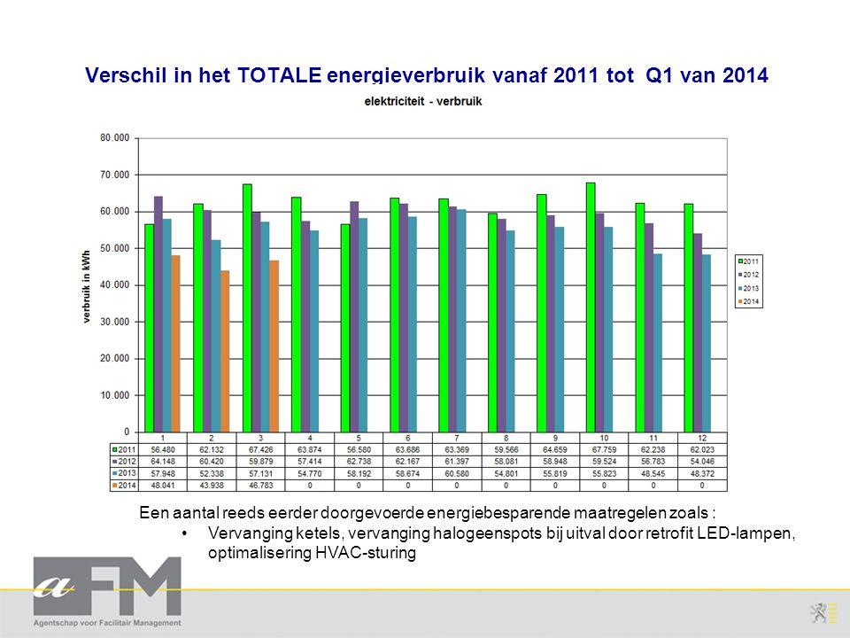 Verschil in het TOTALE energieverbruik vanaf 2011 tot Q1 van 2014