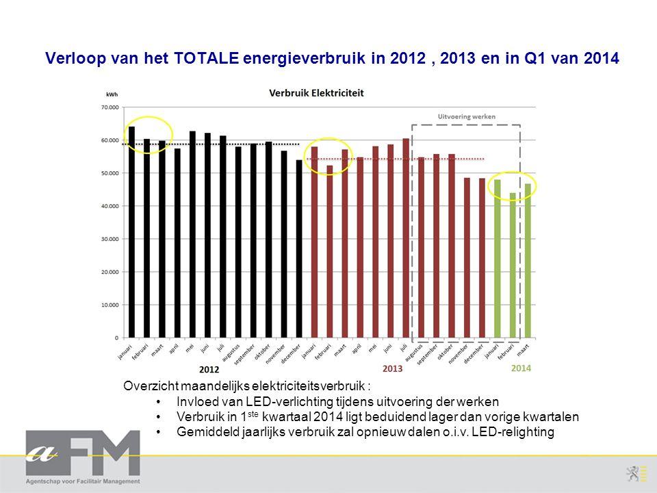 Verloop van het TOTALE energieverbruik in 2012 , 2013 en in Q1 van 2014